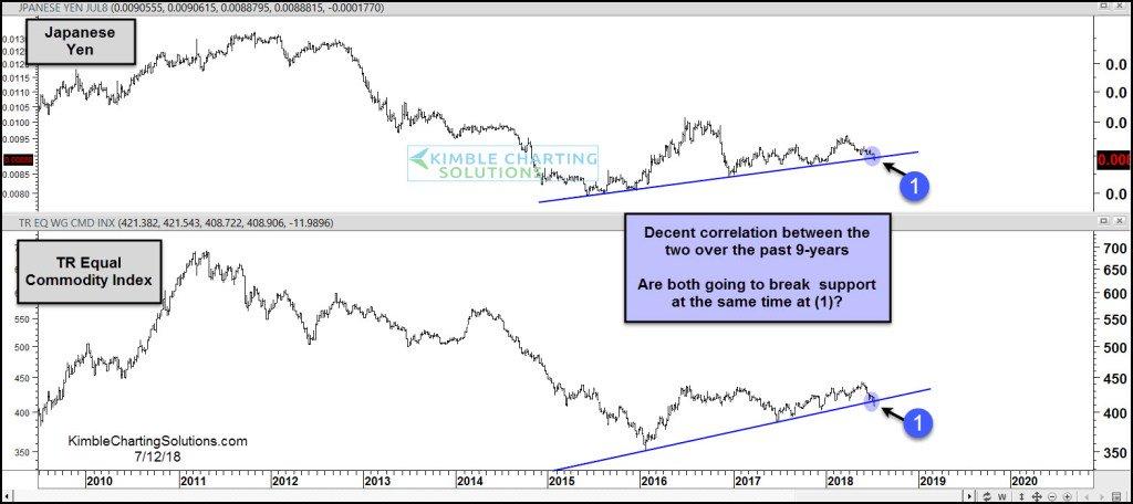 日元正下测长期趋势线