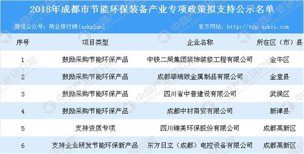2018年成都市节能环保装备产业专项政策公示名单出炉