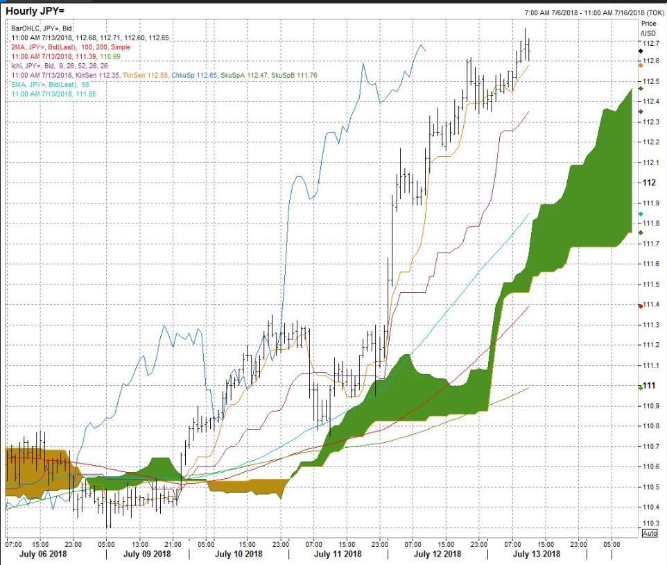 美元/日元创半年来新高