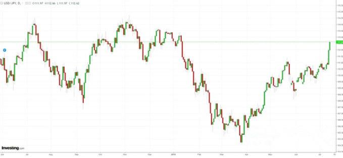 日元避险能力弱了?看德意志银行怎么说