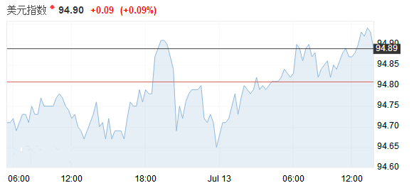 美债收益率上涨美元维稳 特朗普搞事英镑疲软