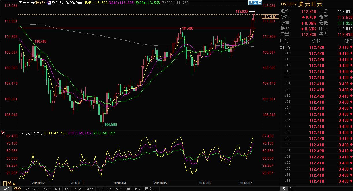 贸易战升级日元却仍不涨?原来是因为它们