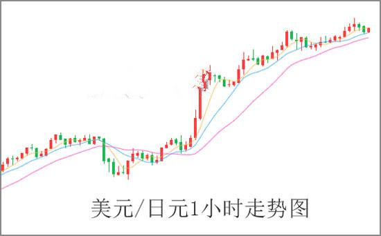 避险情绪升温 日元为什么走弱?