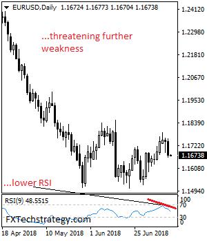 欧元/美元最新分析