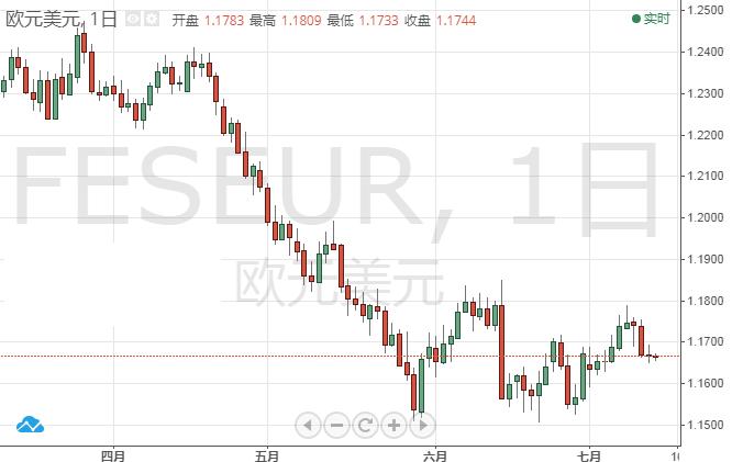 欧元/美元交易策略