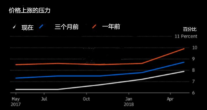 通胀加速至五年内高位 印央行或将再加息