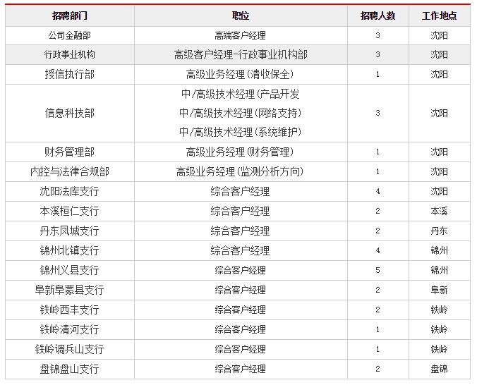 2018中国银行辽宁分行社会招聘37人