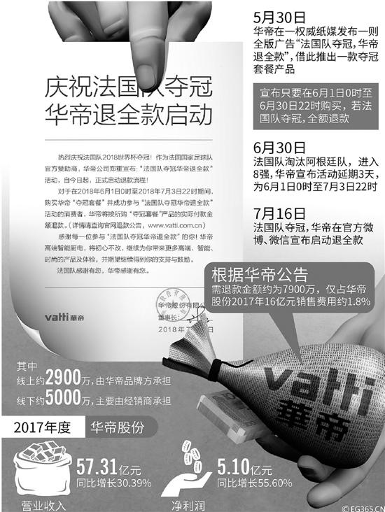 华帝股票涨停 实际开销不到3000万元 比赞助世界杯性价比高得多