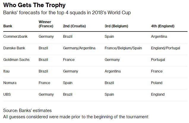 顶尖投行在预测世界杯上也都败北了