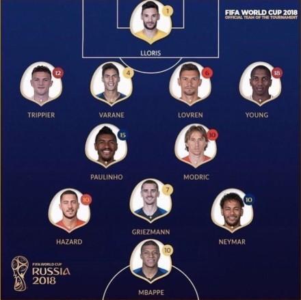 网曝世界杯最佳阵容出炉:法国4人入选 无C罗梅西?