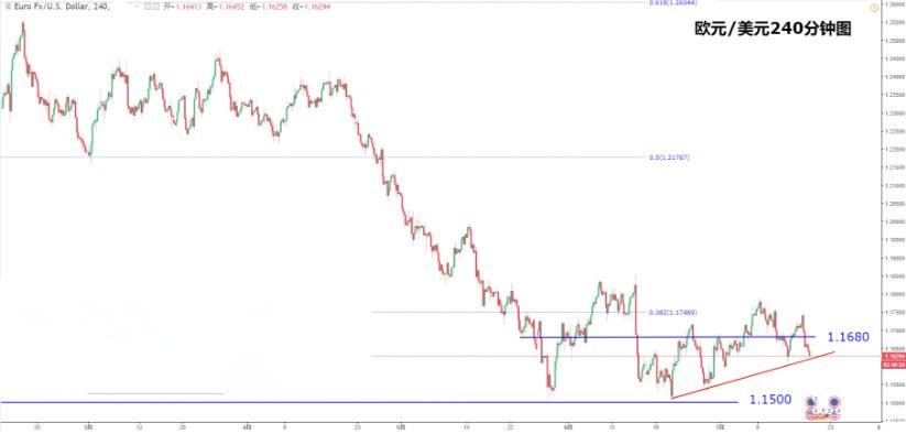 欧元 日元最新操作建议