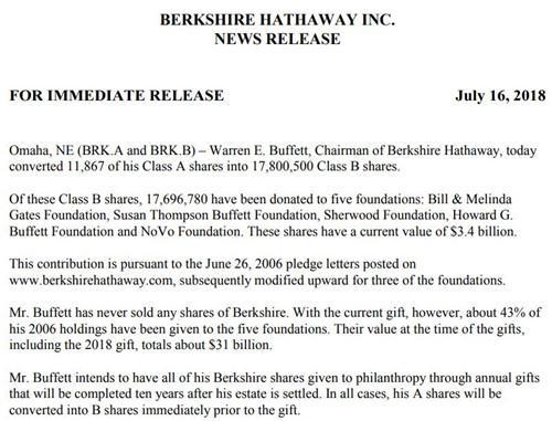 巴菲特再捐34亿美元 这是他连续第十三年作出慈善捐款