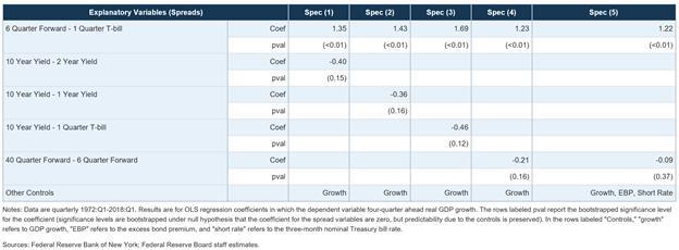 收益率曲线倒挂真的是衰退的信号吗