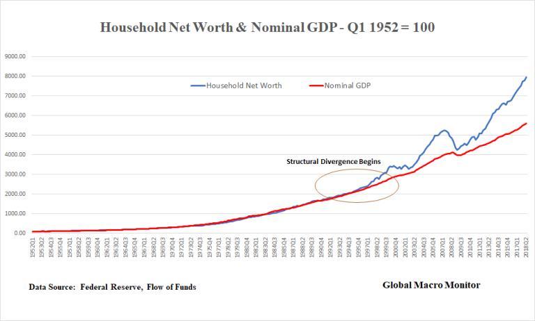 """资产价格被高估逾40%?市场与经济基本面出现""""诡异""""背离"""