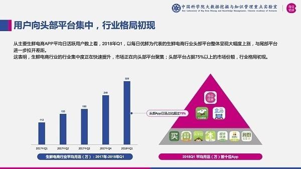 中科院:世界杯生鲜经济大数据发布 头部生鲜平台占据75%以上份额