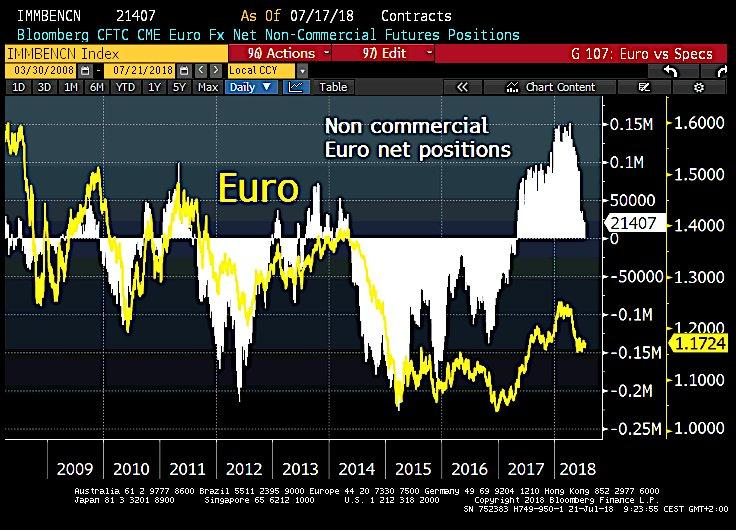 欧元涨疯了 考验还在本周