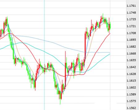 欧元/美元波动范围加剧