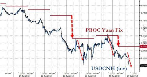 人民币中间价再陷跌势 7月来最低