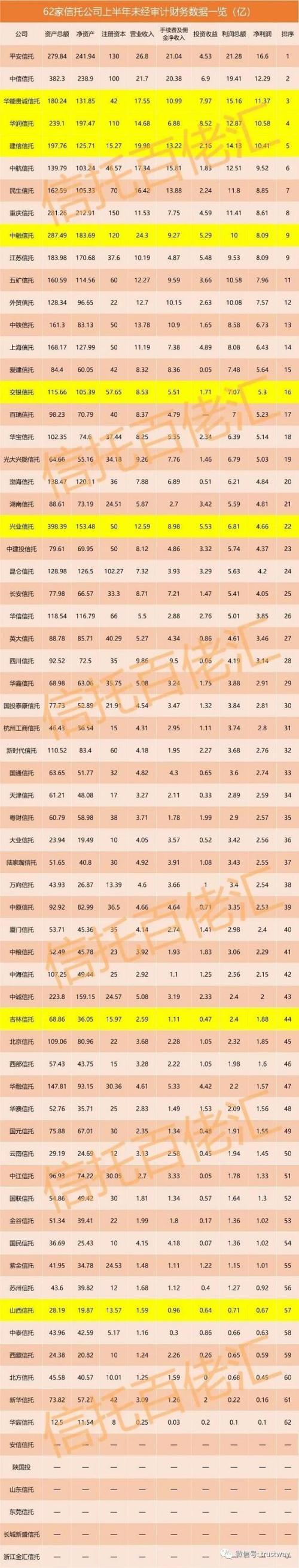 2018年上半年62家书托公司净盈利排名 装置然中信华能位列前叁
