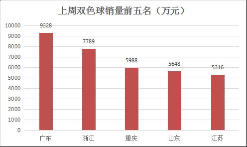 上周双色球销量9.9亿 同比增长3.09%