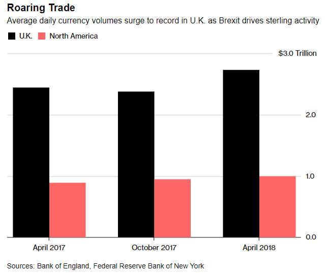 4月伦敦外汇交易破记录 人民币按年翻倍