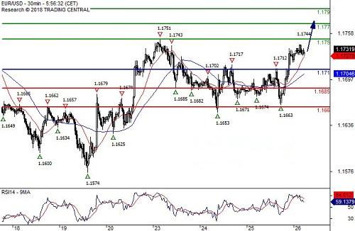 欧元 英镑 日元日内操作策略
