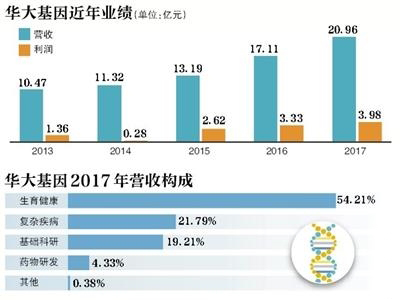 华大基因半个月股价累计下跌20% 高管等拟增持近2亿