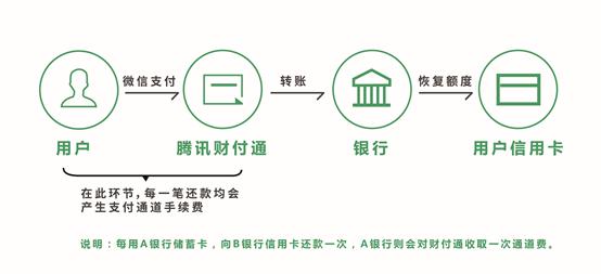 8月1日起 微信信用卡还款将收费