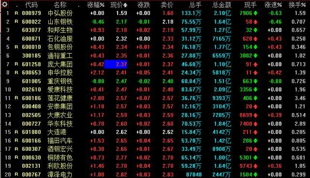 低价股票排名