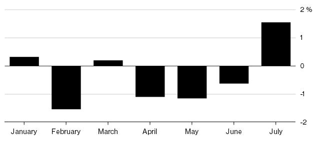 新兴市场本月表现良好 但仍未走出困境