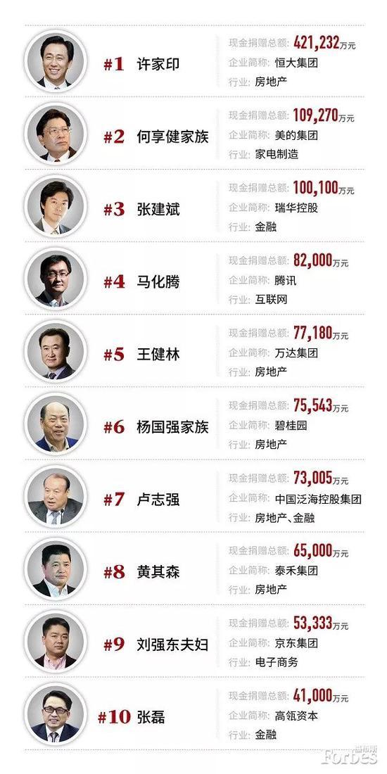 福布斯中国慈善榜 许家印42.1亿居首
