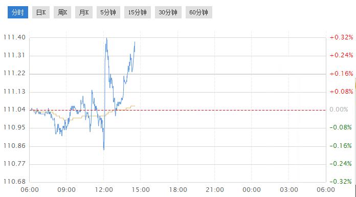 投行看好日元 日银引导市场政策正常化?