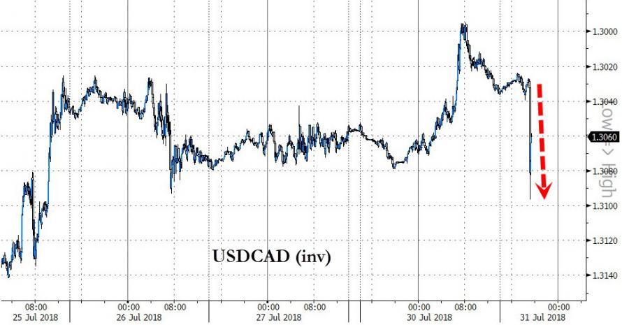 美国拒绝加拿大加入谈判 加元暴跌