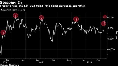 超级周关注今日日银决议 日元能否掀风暴?