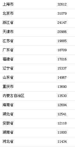 上半年居民收入榜出炉 北京上海突破3万元