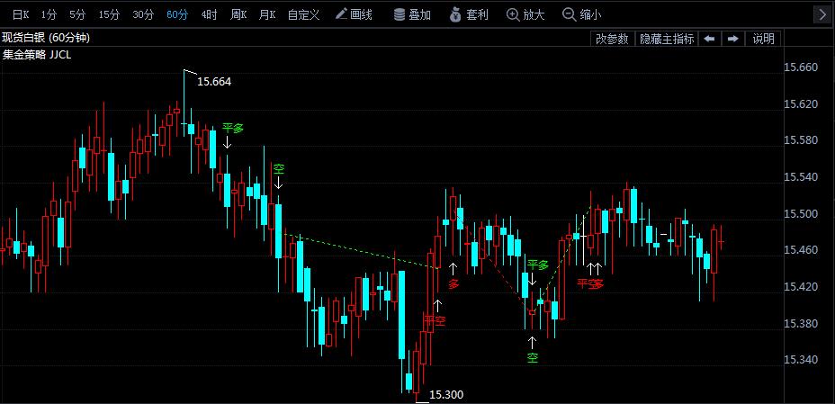 7月31日白银价格走势分析