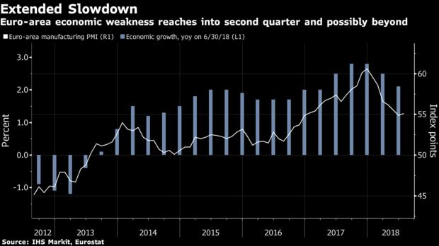 欧元区制造业数据疲软 因贸易争端和物价上涨