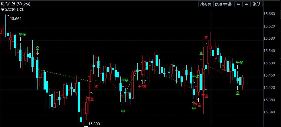 8月1日白银价格走势分析