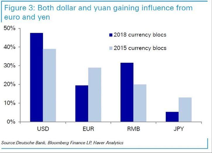 人民币崛起 欧元日元将遭殃?