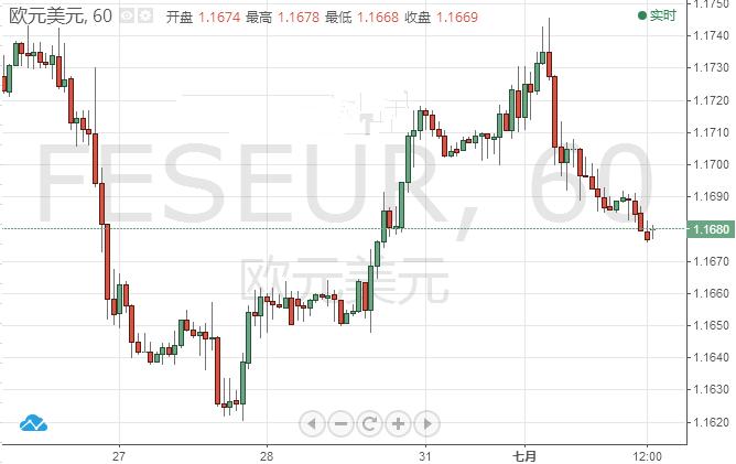 欧元/美元有望迎来一波上涨 或攀升1.2水平