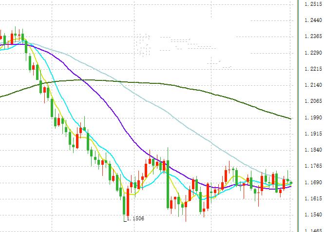 欧元/美元今日交易策略