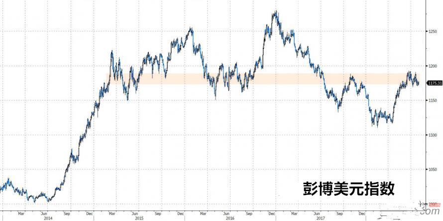 市场看空美元无依据 走强才是大势?
