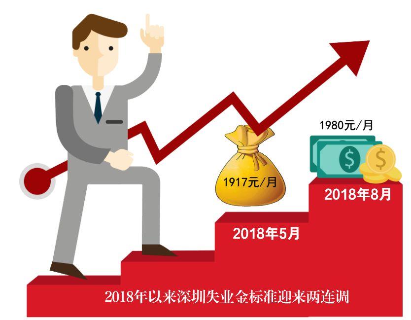 又涨啦!8月起深圳失业保险金上涨至1980元/月!