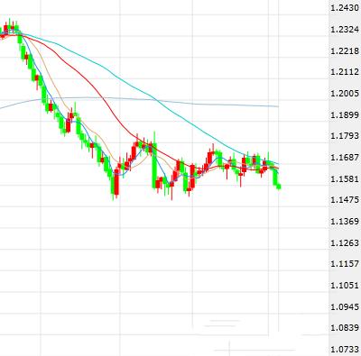 欧元美元短线操作建议
