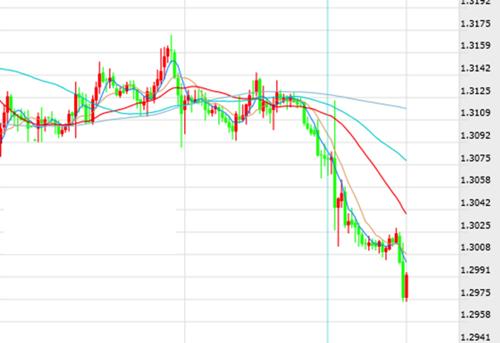 英镑跌破1.30 后市怎么走?