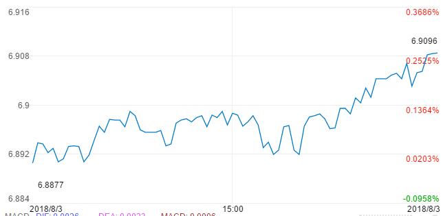 离岸人民币跌破6.9 年内会破7吗?