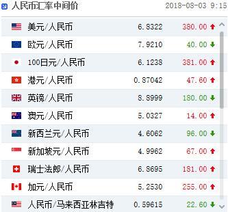 人民币中间价下调380点 中国称不会让步