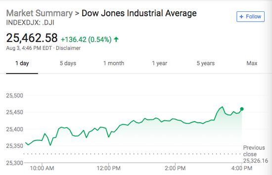 非农数据远不及预期 美股小幅收涨 标普连涨5周