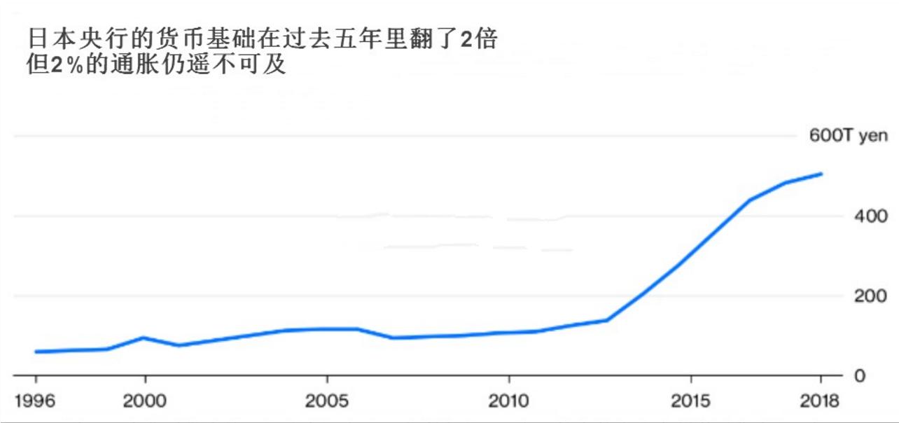 通胀目标遥不可及 日本废除现金?