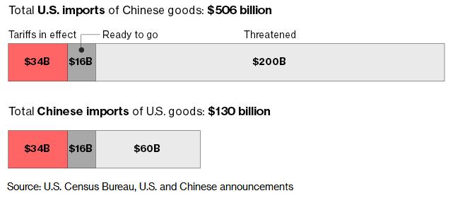 贸易战战线拉长 中国不会被击垮!